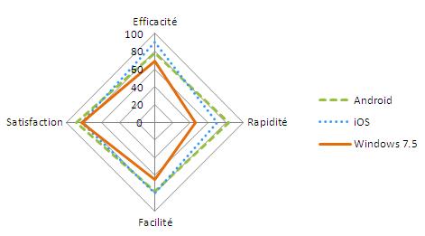 Graphique sous forme de radar des mesures qualitatives toutes tâches confondues