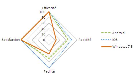 Données qualitatives obtenues pour la tâche de paramétrage du wifi