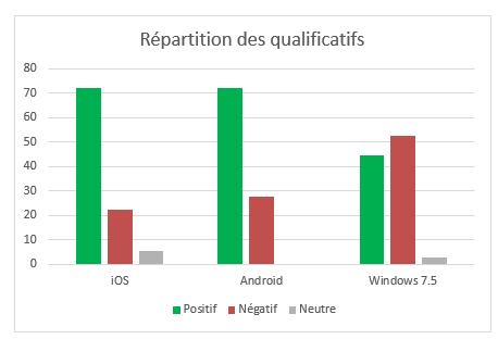 Proportion en pourcentage  d'adjectifs positif vs négatif utilisés pour définir l'OS