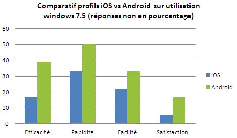 Comparatifs profils utilisateurs (en pourcentages)