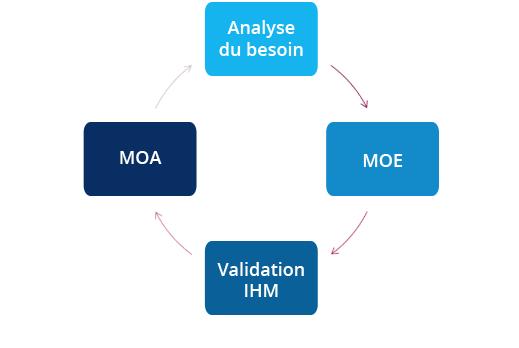 Conception IHM - interaction ergonome, MOE, MOA