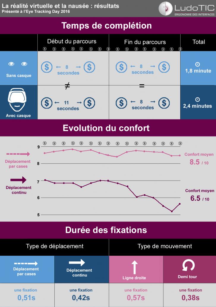 Infographie regroupant les principaux résultats éxpliqués plus bas.