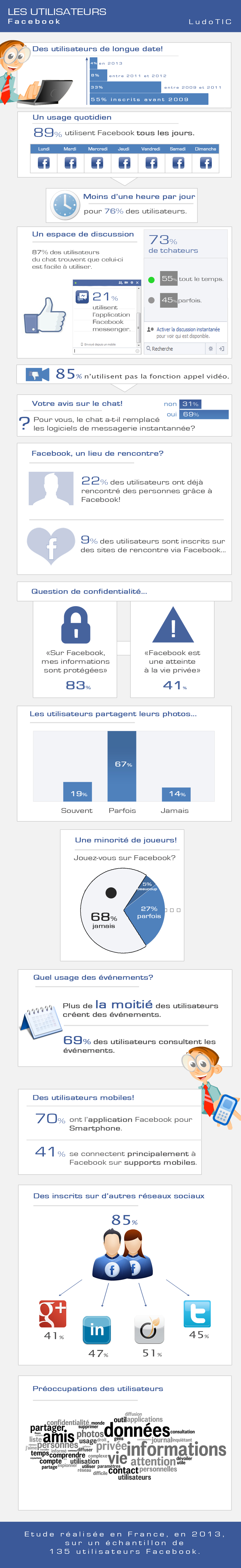 Infographie usages Facebook