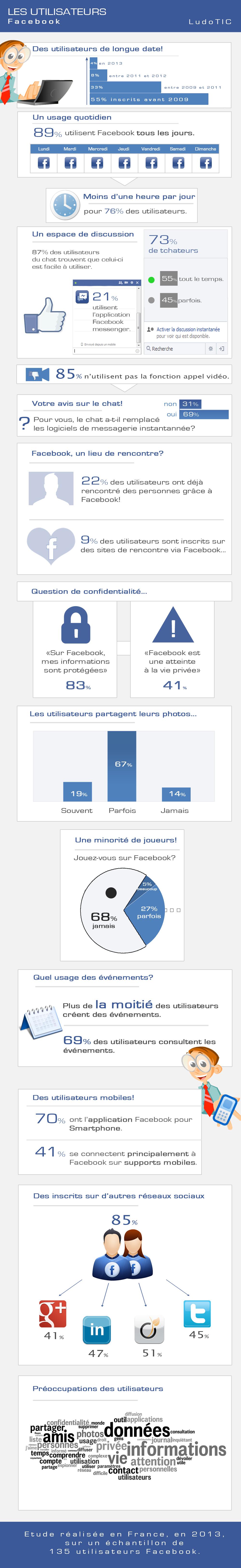 Infographie usages Facebook