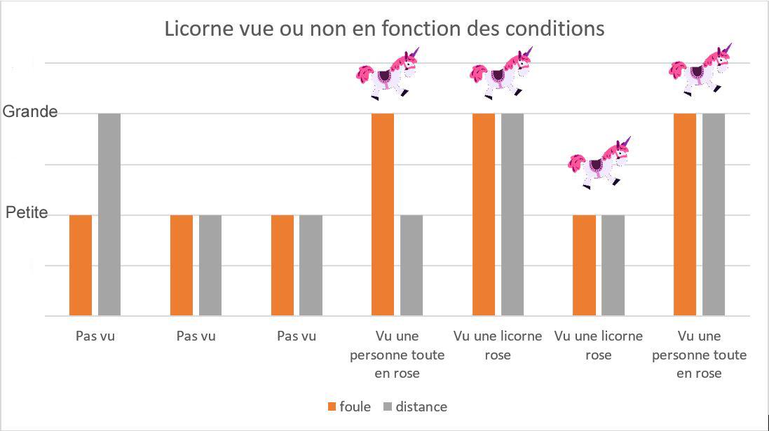 La licorne est vue dans différentes conditions de distance et de foule. Ces parametres ne sont donc pas les seuls en cause.