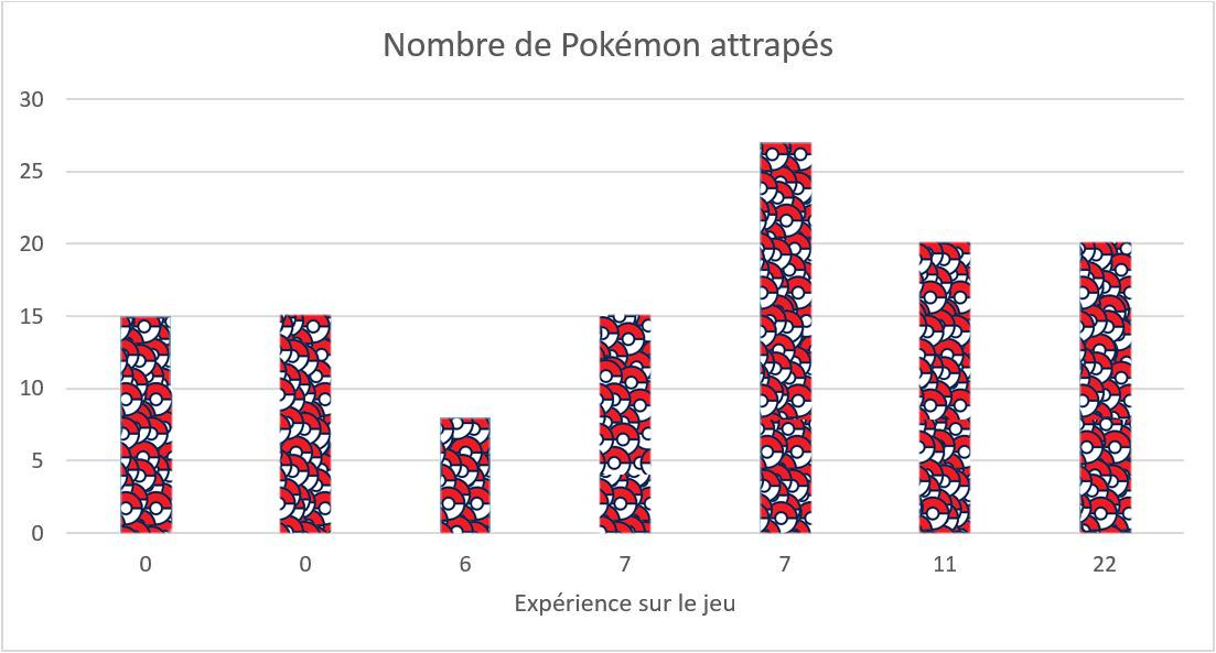 Les joueurs plus experimentés ont attrapés plus de pokémon que les joueurs novices.