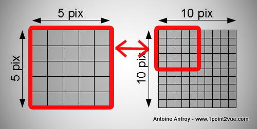 Comparaison d'une même taille physique pour une résolution différente