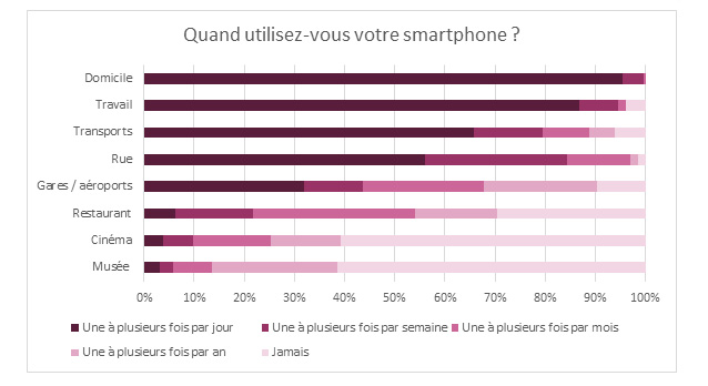 usages-smartphone-2-ludotic