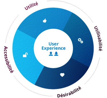 Audit de la user experience de sites web